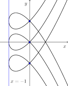 (y-a)^2=x^2(x+1)-houraku-graph-001.png