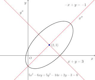 5x^2-6xy+ 5y^2-14x+2y - 3=0.png
