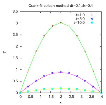 Crank-Nicolson method.png
