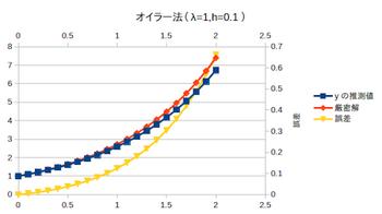Euler-gosa-001.png