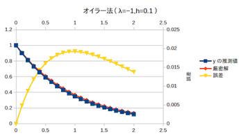 Euler-gosa-002.png