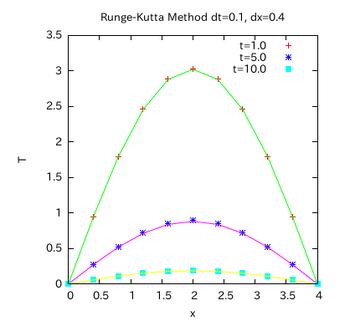 Runge-Kutt-Graph-003.png