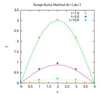 Runge-Kutta-graph-001.png