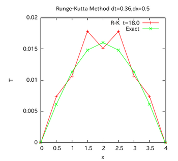 Runge-Kutta-graph-005.png
