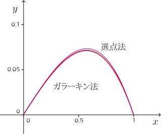 fem3-graph-001.png