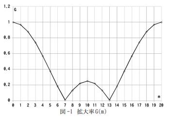 kaiketsu-graph-001.png