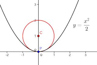 は 曲率 半径 と 曲率半径ってなに????