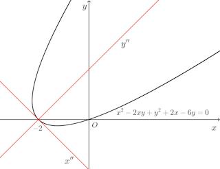 x^2-2xy+y^2+2x-6y=0.png