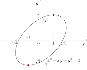 x^2-xy+y^2=3_graph.png