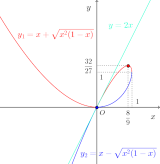 x^3-2xy+y^2=0-graph-001.png