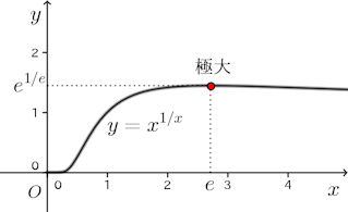 y=x^(1÷x)-graph.png