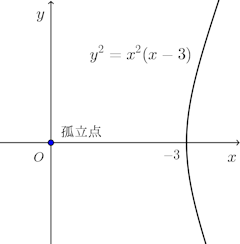 y^2=x^2(x-3)-graph.png