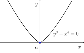 y^3-x^4=0-graph-001.png